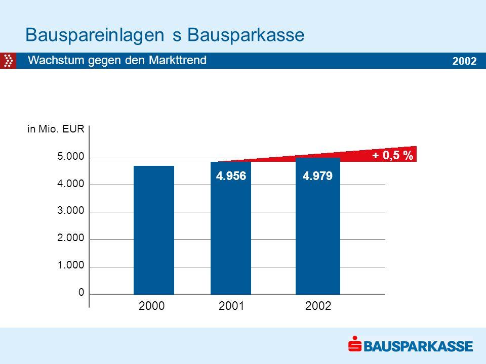 Bauspareinlagen s Bausparkasse in Mio.