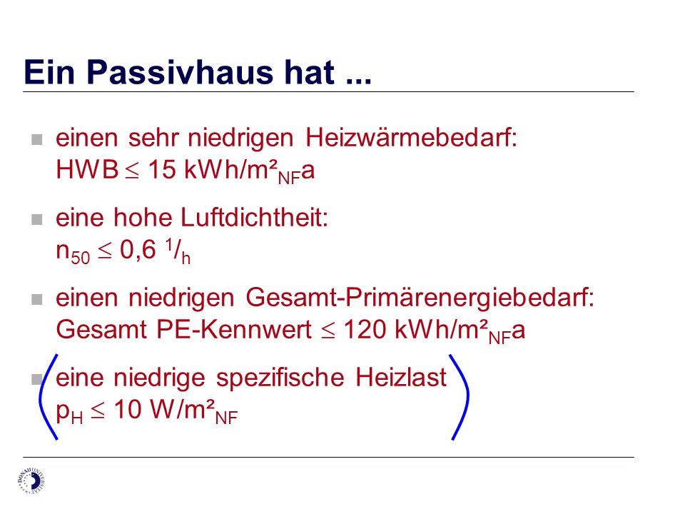 Ein Passivhaus hat... einen sehr niedrigen Heizwärmebedarf: HWB 15 kWh/m² NF a eine hohe Luftdichtheit: n 50 0,6 1 / h einen niedrigen Gesamt-Primären