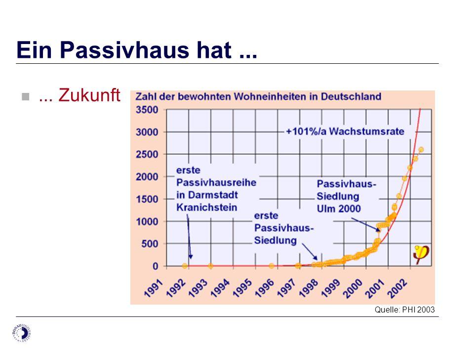 Ein Passivhaus hat...... Zukunft Quelle: PHI 2003