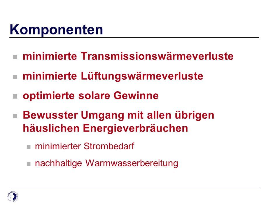 Komponenten minimierte Transmissionswärmeverluste minimierte Lüftungswärmeverluste optimierte solare Gewinne Bewusster Umgang mit allen übrigen häusli