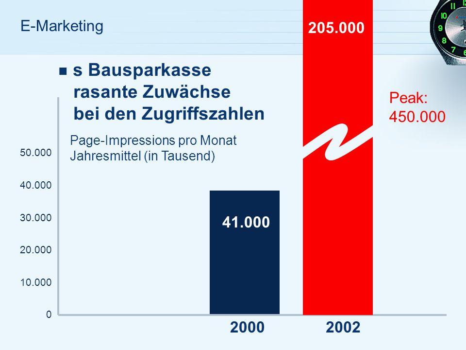 E-Marketing s Bausparkasse rasante Zuwächse bei den Zugriffszahlen 50.000 40.000 30.000 20.000 10.000 0 41.000 20002002 Page-Impressions pro Monat Jahresmittel (in Tausend) 205.000 Peak: 450.000