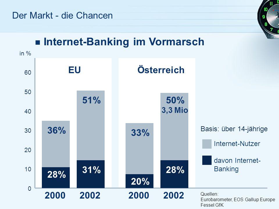 Der Markt - die Chancen Internet-Banking im Vormarsch in % 60 50 40 30 20 10 0 36% 28% 2000 51% 31% 2002 EUÖsterreich 33% 20% 2000 50% 3,3 Mio 28% 2002 Internet-Nutzer davon Internet- Banking Quellen: Eurobarometer, EOS Gallup Europe Fessel GfK Basis: über 14-jährige