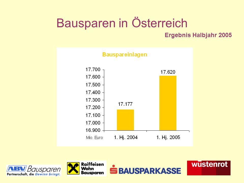 Bausparen in Österreich Ergebnis Halbjahr 2005