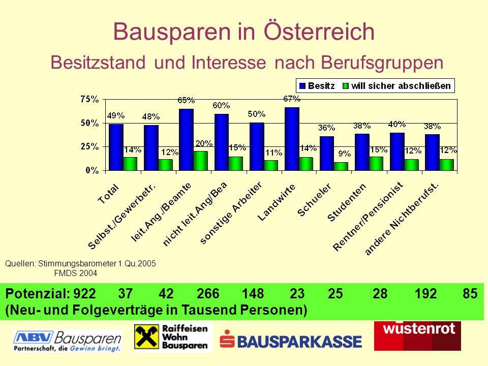 Bausparen in Österreich Besitzstand und Interesse nach Berufsgruppen Potenzial: 922 37 42 266 148 23 25 28 192 85 (Neu- und Folgeverträge in Tausend Personen) Quellen: Stimmungsbarometer 1.Qu.2005 FMDS 2004