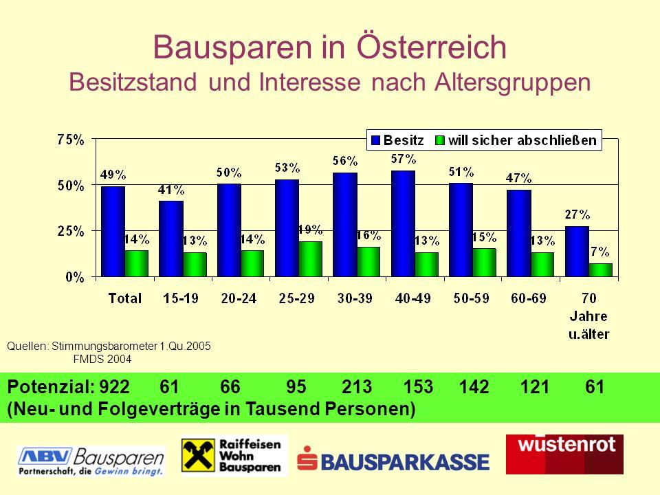 Bausparen in Österreich Besitzstand und Interesse nach Altersgruppen Potenzial: 922 61 66 95 213153 142 121 61 (Neu- und Folgeverträge in Tausend Personen) Quellen: Stimmungsbarometer 1.Qu.2005 FMDS 2004