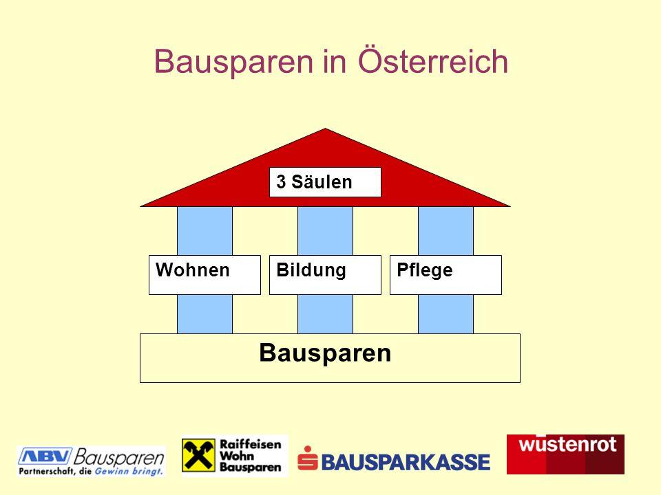 Bausparen in Österreich Bausparen 3 Säulen WohnenBildungPflege