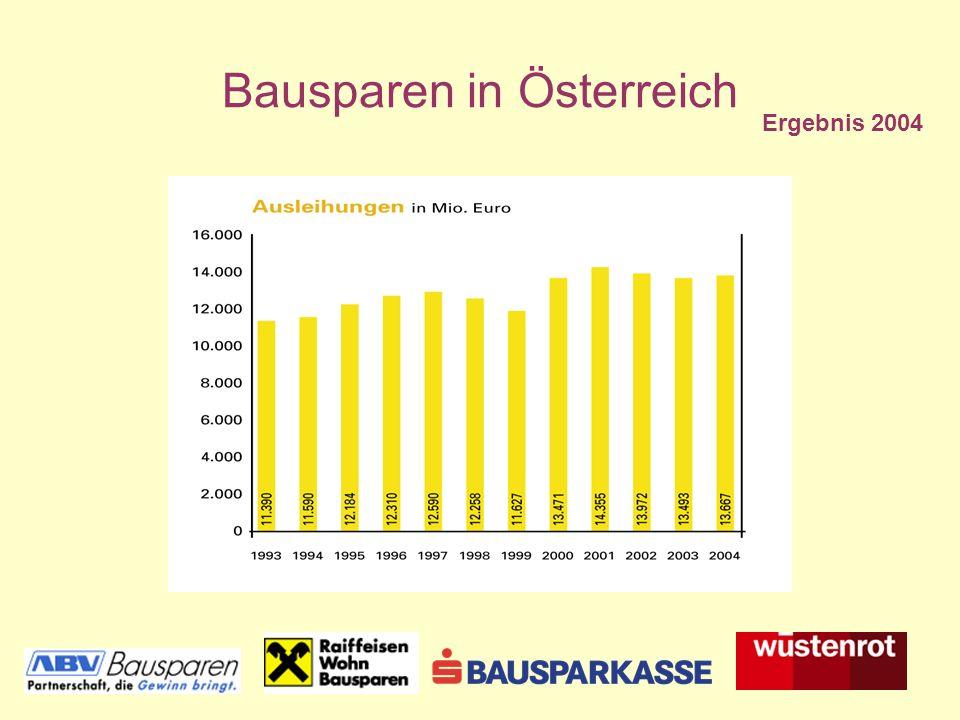 Bausparen in Österreich Besitzstand und Interesse nach Nettoeinkommen in Potenzial: 922 123 139 347 190 21 14 (Neu- und Folgeverträge in Tausend Personen) Quellen: Stimmungsbarometer 1.Qu.2005 FMDS 2004