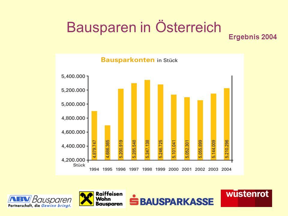 Bausparen in Österreich Ergebnis 2004