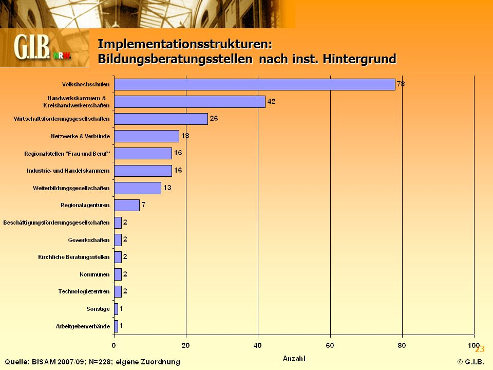 23 Implementationsstrukturen: Bildungsberatungsstellen nach inst. Hintergrund
