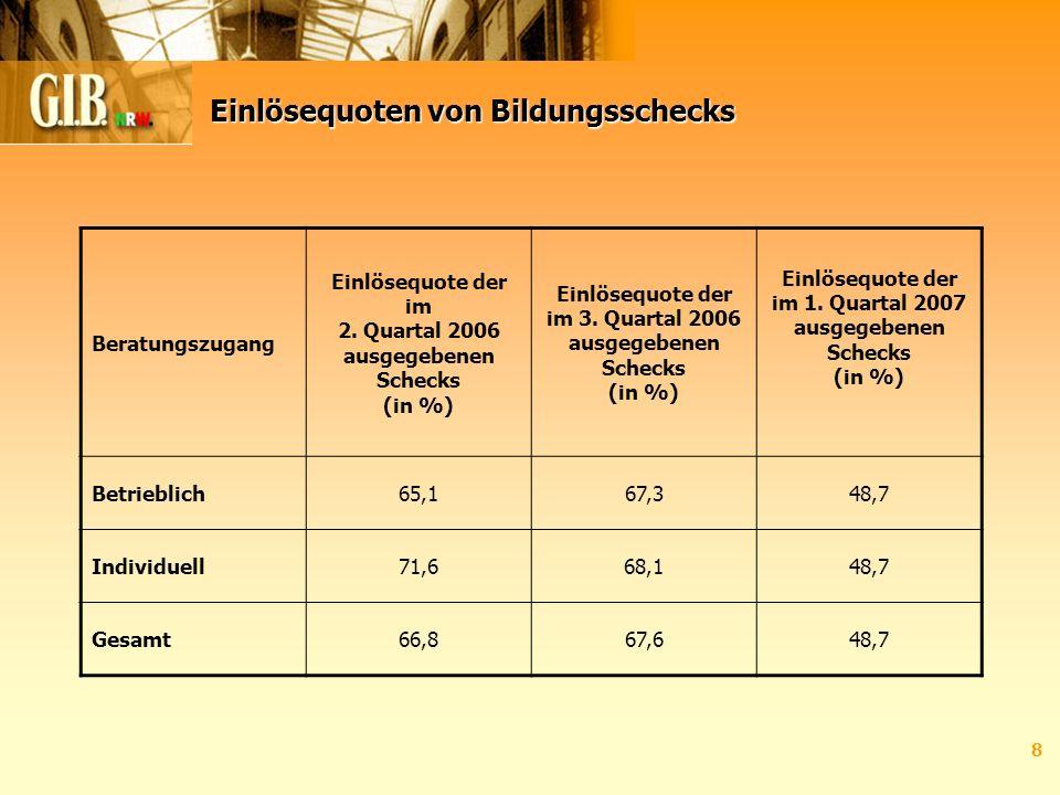 8 Einlösequoten von Bildungsschecks Beratungszugang Einlösequote der im 2. Quartal 2006 ausgegebenen Schecks (in %) Einlösequote der im 3. Quartal 200