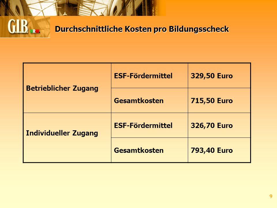 9 Durchschnittliche Kosten pro Bildungsscheck Betrieblicher Zugang ESF-Fördermittel329,50 Euro Gesamtkosten715,50 Euro Individueller Zugang ESF-Fördermittel326,70 Euro Gesamtkosten793,40 Euro