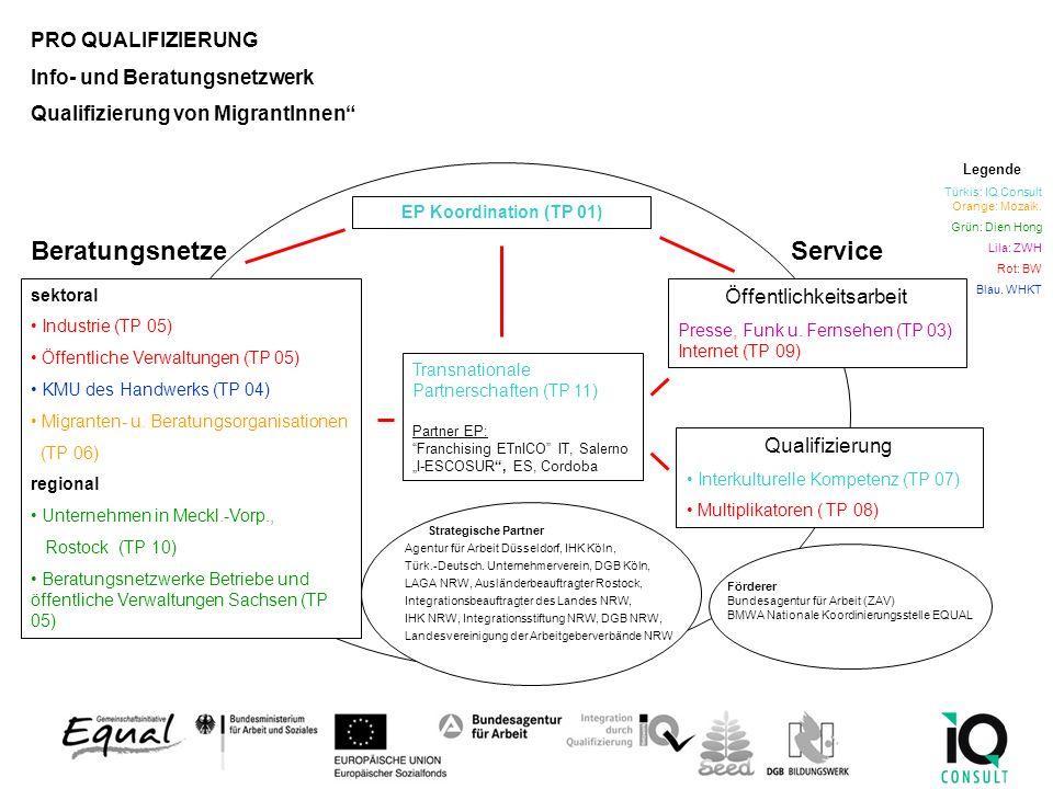Ziele: Ziele von Pro Qualifizierung: Verbesserung der Beschäftigungssituation von erwachsenen Menschen mit Migrationshintergrund Verbesserung der Zugangschancen zum ersten Arbeitsmarkt Betonung der beruflichen Fort- und Weiterbildung als wirksame arbeitsmarktpolitische Präventionsmaßnahme Information und Qualifizierung, um bei Akteuren in der Arbeitswelt Bewusstsein für Kompetenzen von Migrantinnen und Migranten hinzuweisen