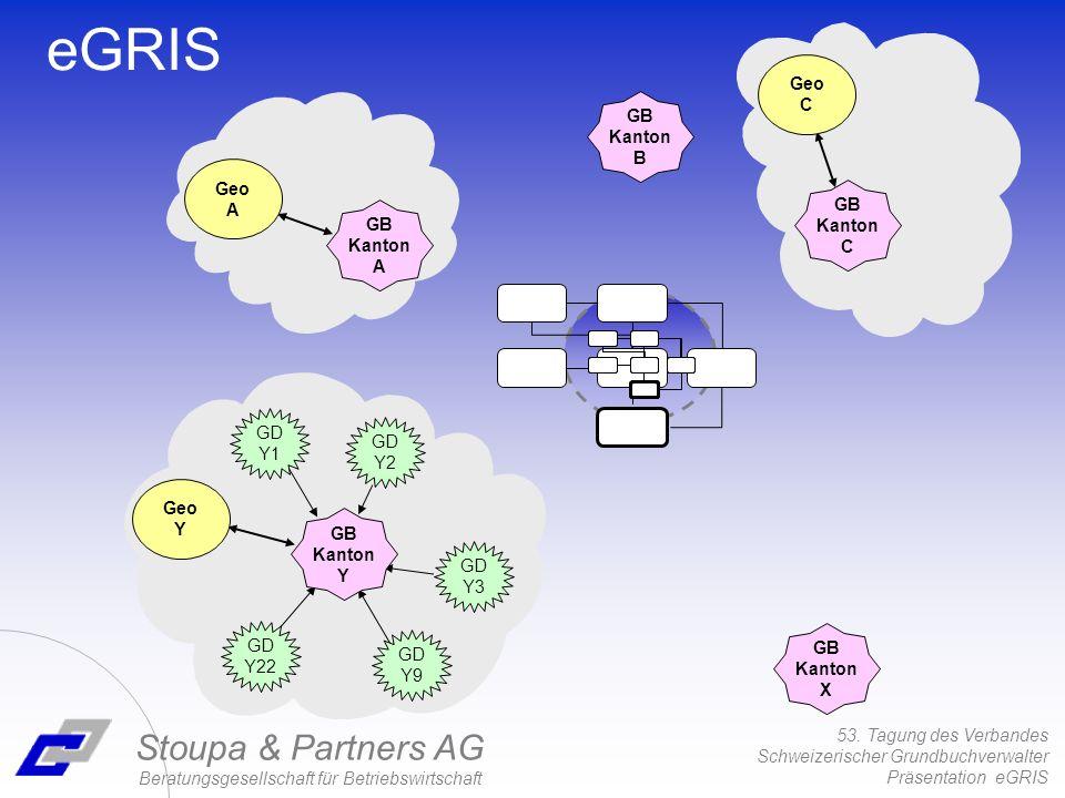 53. Tagung des Verbandes Schweizerischer Grundbuchverwalter Präsentation eGRIS Stoupa & Partners AG Beratungsgesellschaft für Betriebswirtschaft eGRIS