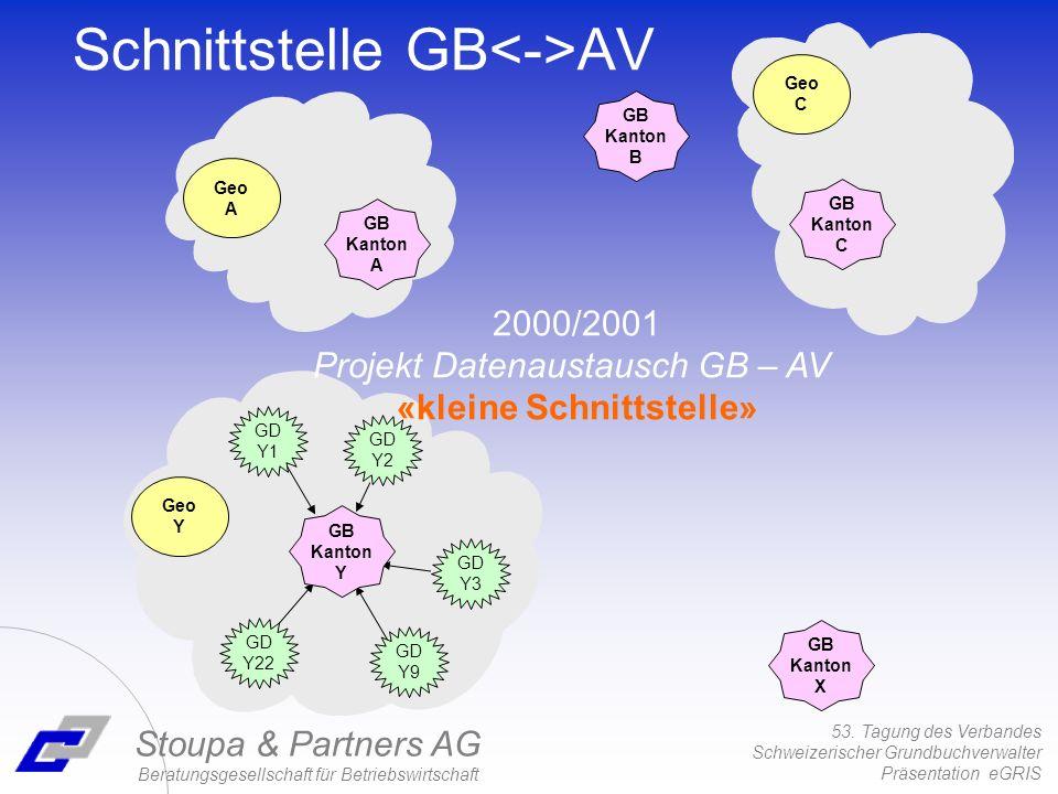 53. Tagung des Verbandes Schweizerischer Grundbuchverwalter Präsentation eGRIS Stoupa & Partners AG Beratungsgesellschaft für Betriebswirtschaft Schni