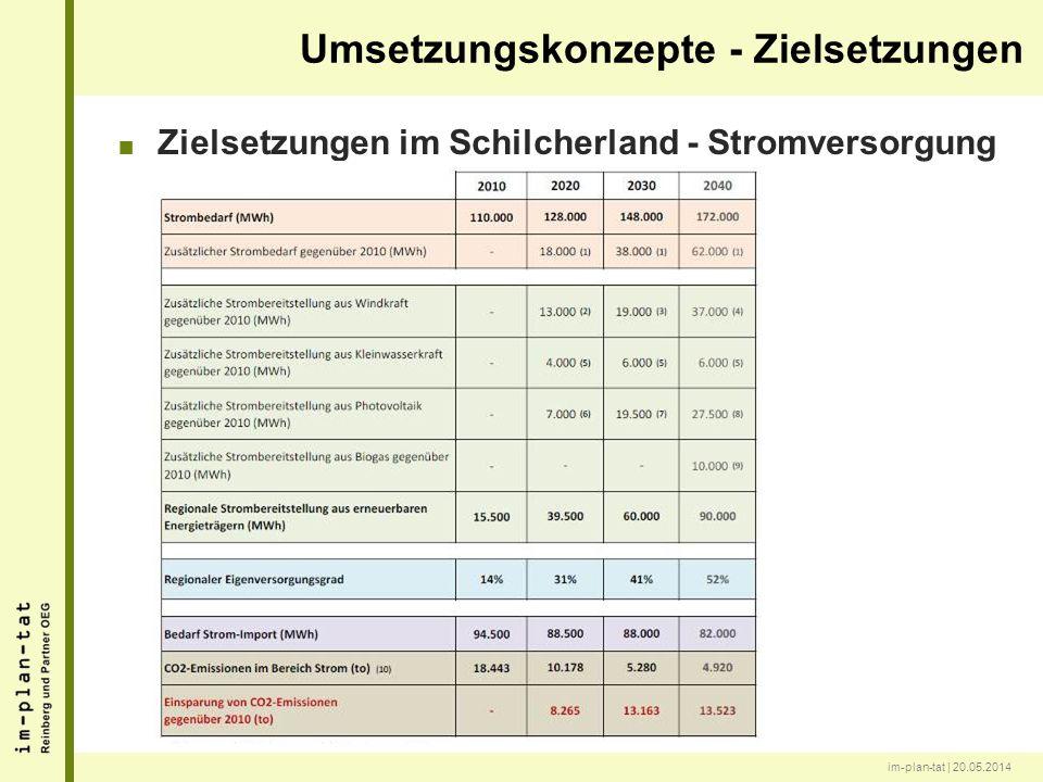 im-plan-tat | 20.05.2014 Zielsetzungen im Schilcherland - Stromversorgung Umsetzungskonzepte - Zielsetzungen