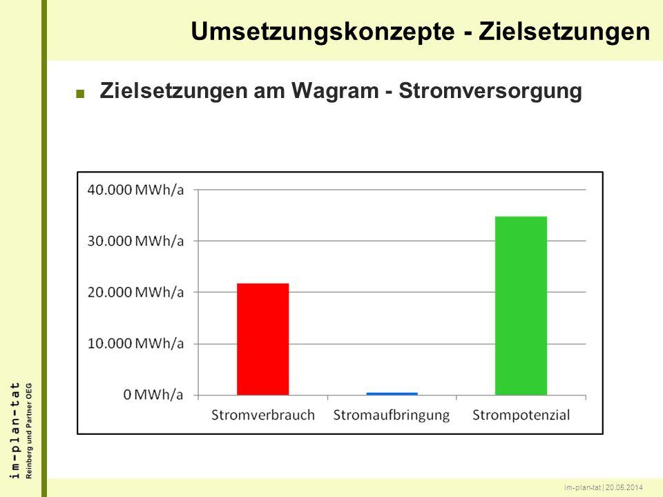 im-plan-tat | 20.05.2014 Zielsetzungen am Wagram - Stromversorgung Umsetzungskonzepte - Zielsetzungen