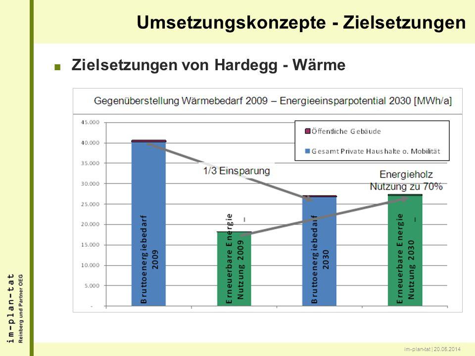 im-plan-tat | 20.05.2014 Zielsetzungen von Hardegg - Wärme Umsetzungskonzepte - Zielsetzungen