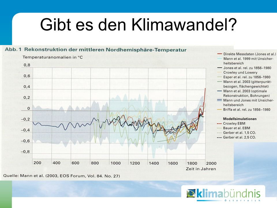 Gibt es den Klimawandel