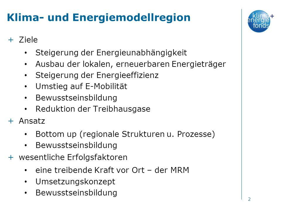 Klima- und Energiemodellregion +Ziele Steigerung der Energieunabhängigkeit Ausbau der lokalen, erneuerbaren Energieträger Steigerung der Energieeffizienz Umstieg auf E-Mobilität Bewusstseinsbildung Reduktion der Treibhausgase +Ansatz Bottom up (regionale Strukturen u.