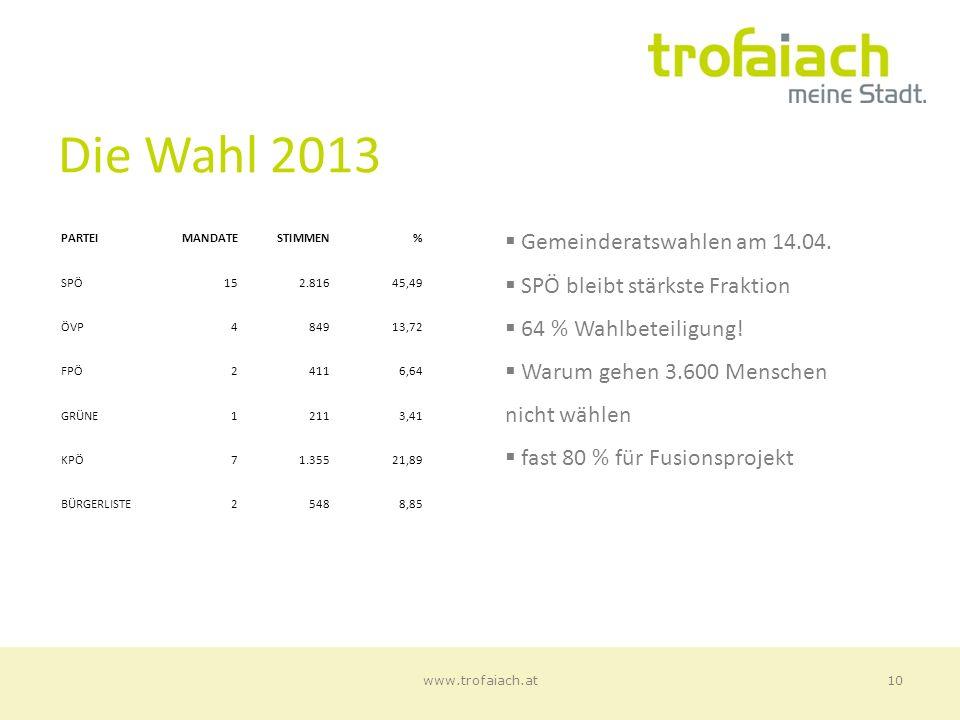 Die Wahl 2013 Gemeinderatswahlen am 14.04. SPÖ bleibt stärkste Fraktion 64 % Wahlbeteiligung.