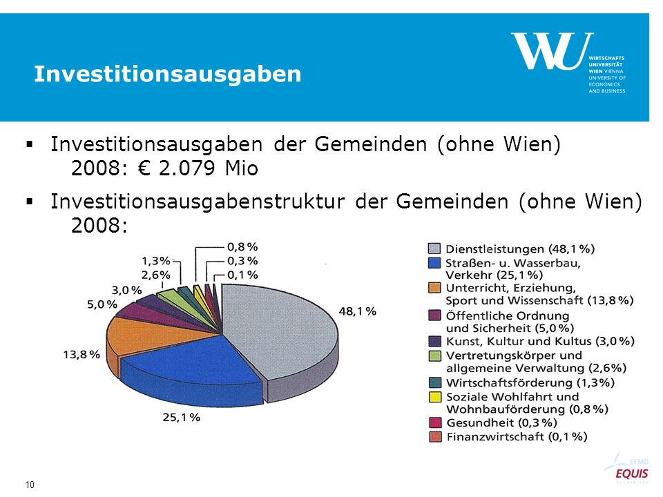 10 Investitionsausgaben Investitionsausgaben der Gemeinden (ohne Wien) 2008: 2.079 Mio Investitionsausgabenstruktur der Gemeinden (ohne Wien) 2008: