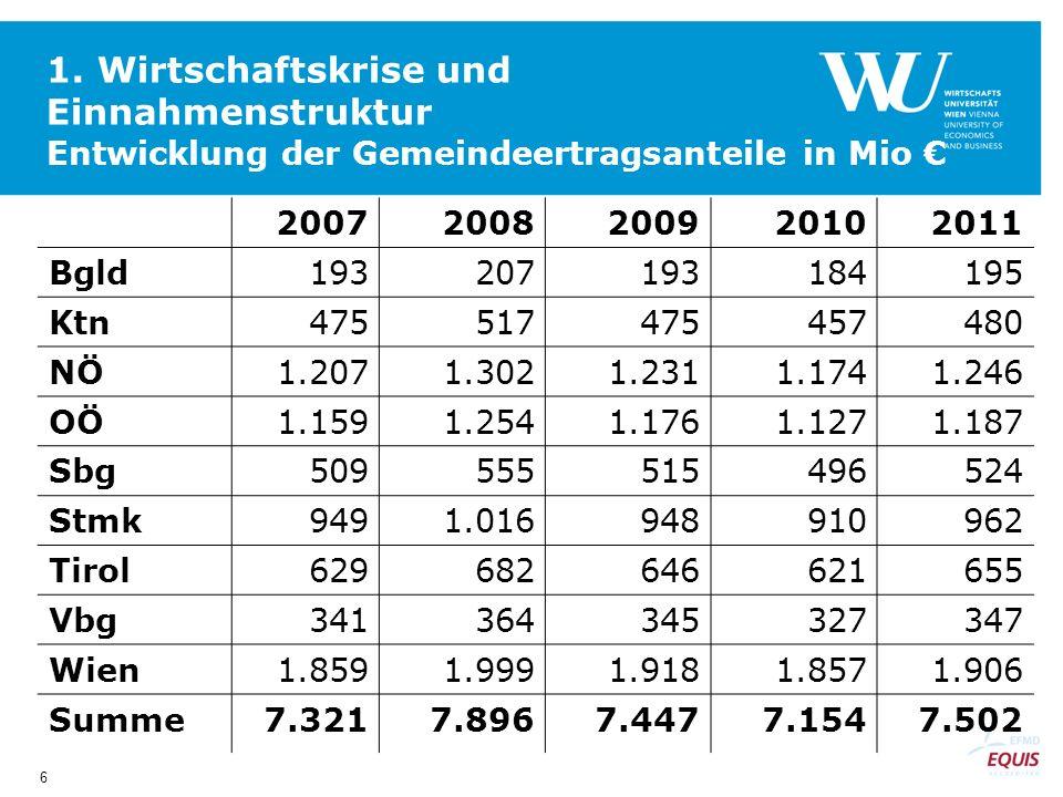 6 1. Wirtschaftskrise und Einnahmenstruktur Entwicklung der Gemeindeertragsanteile in Mio 20072008200920102011 Bgld193207193184195 Ktn475517475457480