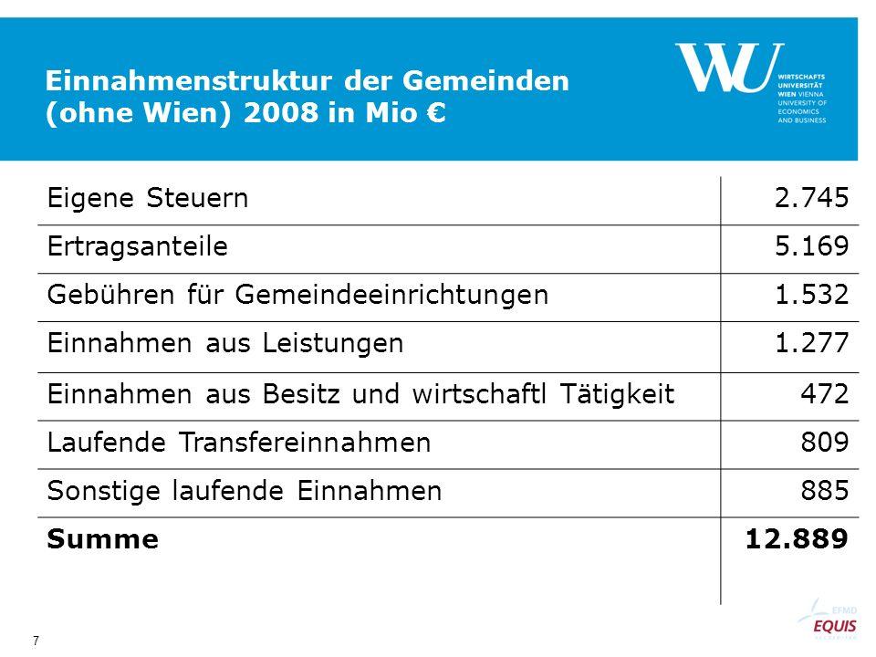 7 Einnahmenstruktur der Gemeinden (ohne Wien) 2008 in Mio Eigene Steuern2.745 Ertragsanteile5.169 Gebühren für Gemeindeeinrichtungen1.532 Einnahmen aus Leistungen1.277 Einnahmen aus Besitz und wirtschaftl Tätigkeit472 Laufende Transfereinnahmen809 Sonstige laufende Einnahmen885 Summe12.889