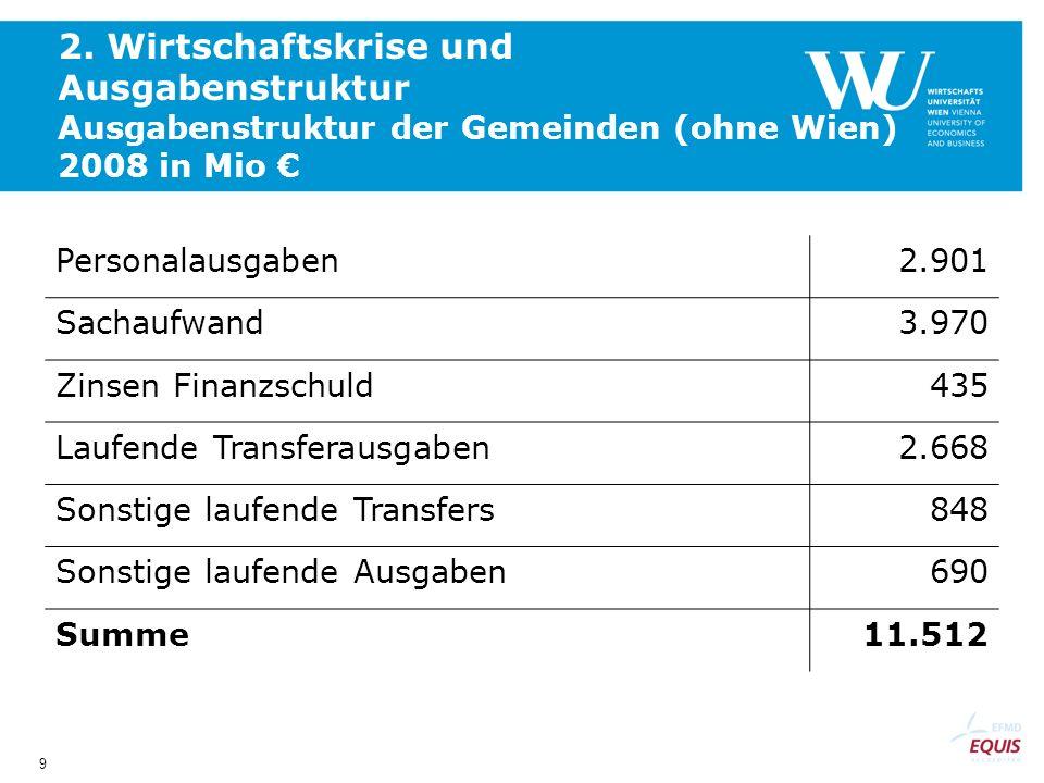 9 2. Wirtschaftskrise und Ausgabenstruktur Ausgabenstruktur der Gemeinden (ohne Wien) 2008 in Mio Personalausgaben2.901 Sachaufwand3.970 Zinsen Finanz