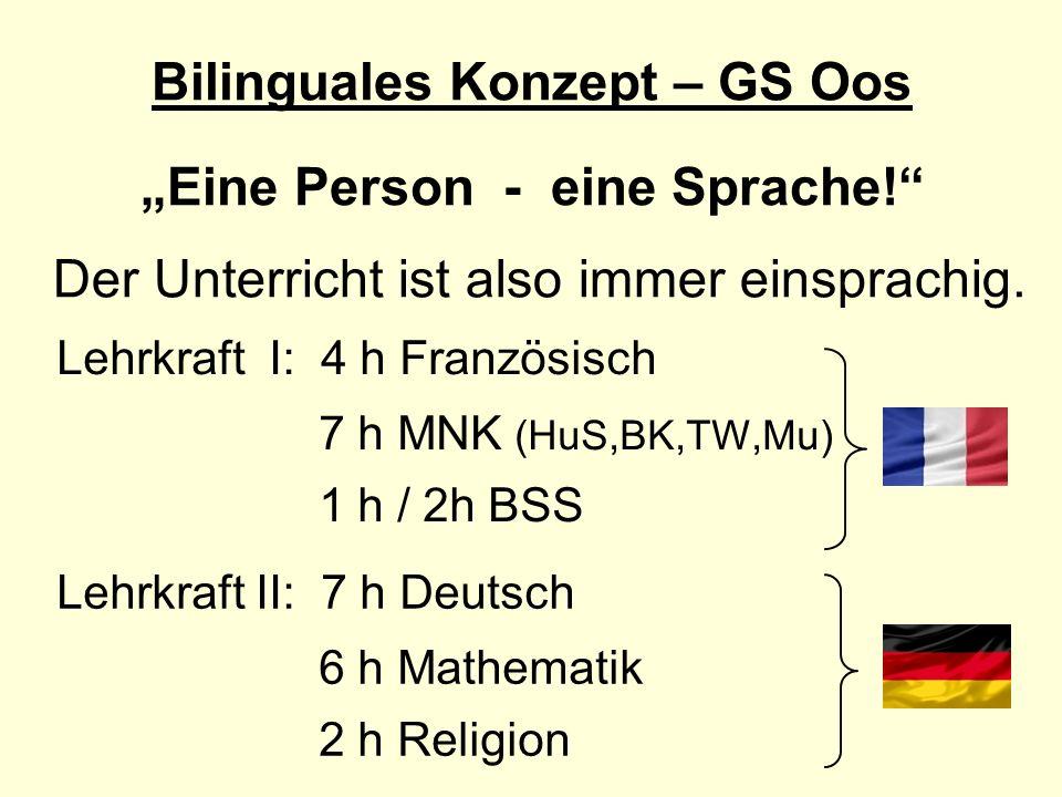 Bilinguales Konzept – GS Oos Eine Person - eine Sprache! Der Unterricht ist also immer einsprachig. Lehrkraft I: 4 h Französisch 7 h MNK (HuS,BK,TW,Mu