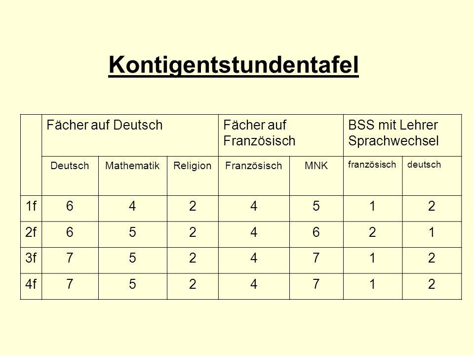 Kontigentstundentafel Fächer auf DeutschFächer auf Französisch BSS mit Lehrer Sprachwechsel DeutschMathematikReligionFranzösischMNK französischdeutsch