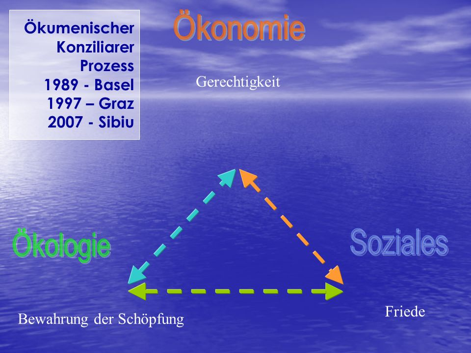 Ökumenischer Konziliarer Prozess 1989 - Basel 1997 – Graz 2007 - Sibiu Gerechtigkeit Friede Bewahrung der Schöpfung