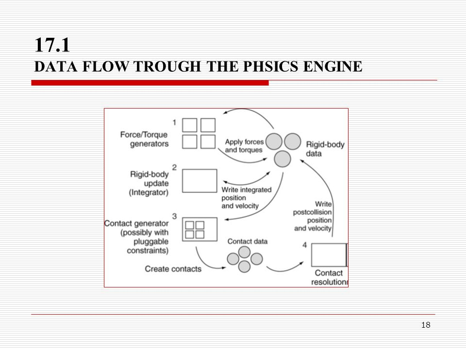 18 17.1 DATA FLOW TROUGH THE PHSICS ENGINE
