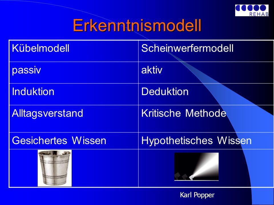 Erkenntnismodell KübelmodellScheinwerfermodell passivaktiv InduktionDeduktion AlltagsverstandKritische Methode Gesichertes WissenHypothetisches Wissen Karl Popper