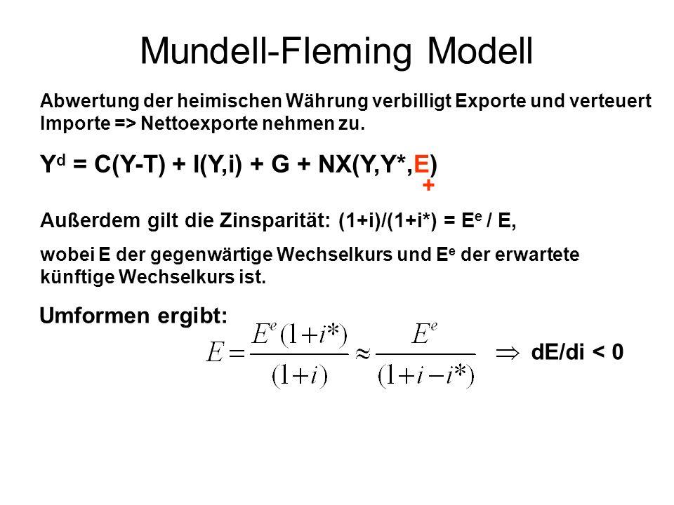 Mundell-Fleming Modell Abwertung der heimischen Währung verbilligt Exporte und verteuert Importe => Nettoexporte nehmen zu. Y d = C(Y-T) + I(Y,i) + G