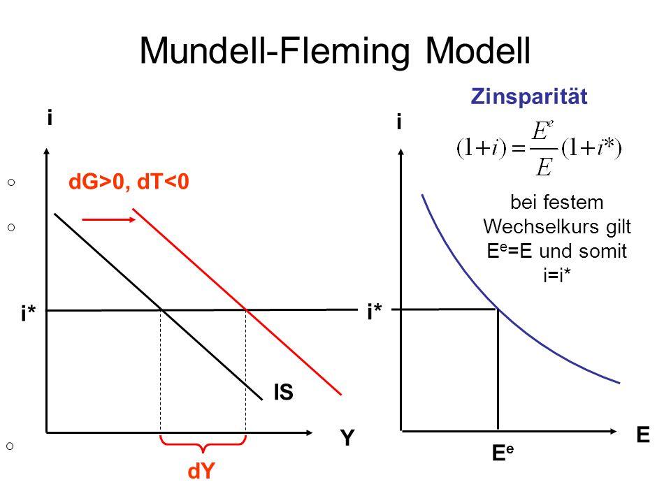 Mundell-Fleming Modell IS Y i Zinsparität EeEe E i i* dG>0, dT<0 bei festem Wechselkurs gilt E e =E und somit i=i* i* dY