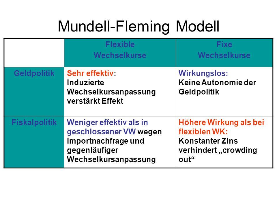 Mundell-Fleming Modell Flexible Wechselkurse Fixe Wechselkurse GeldpolitikSehr effektiv: Induzierte Wechselkursanpassung verstärkt Effekt Wirkungslos: