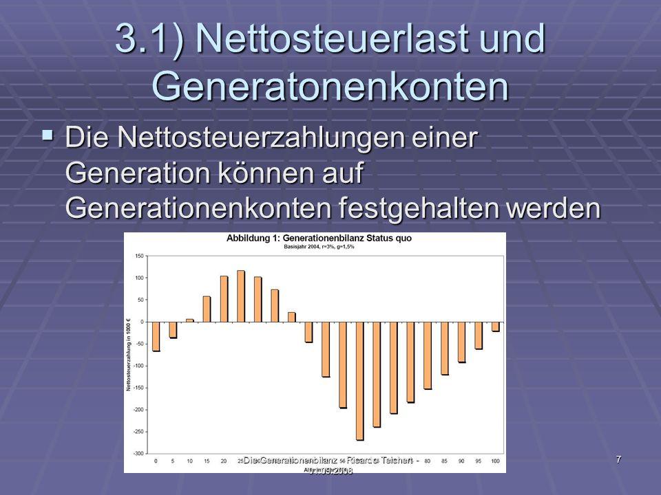 3.1) Nettosteuerlast und Generatonenkonten Die Nettosteuerzahlungen einer Generation können auf Generationenkonten festgehalten werden Die Nettosteuerzahlungen einer Generation können auf Generationenkonten festgehalten werden 7Die Generationenbilanz - Ricardo Teichert - 01.09.2008
