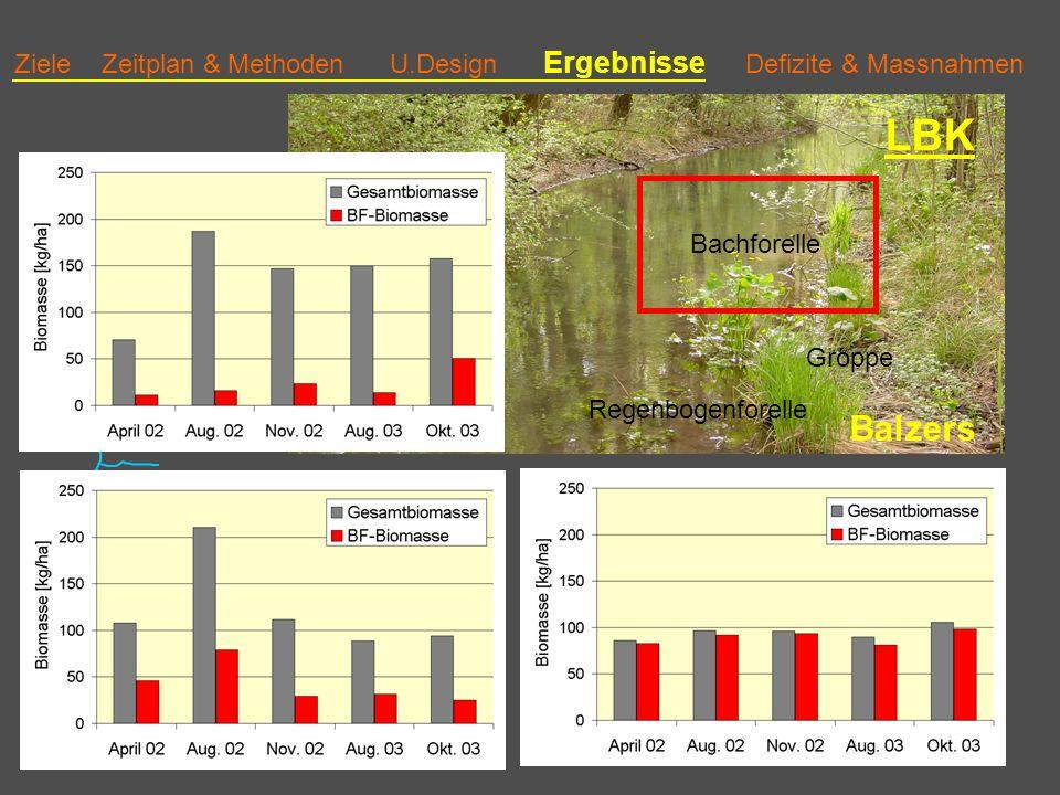 Ziele Zeitplan & Methoden U.Design Ergebnisse Defizite & Massnahmen LBK Balzers Bachforelle Groppe Regenbogenforelle 3 Biomasse