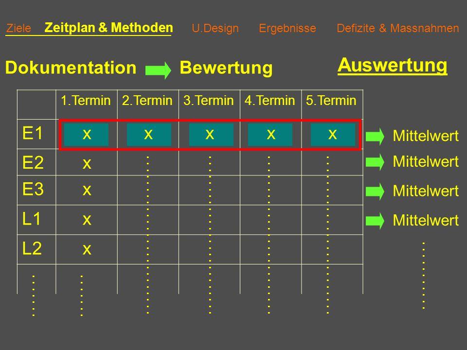 Ziele Zeitplan & Methoden U.Design Ergebnisse Defizite & Massnahmen Auswertung DokumentationBewertung 1.Termin2.Termin3.Termin4.Termin5.Termin E1xxxxx E2x E3x L1x L2x................................................................