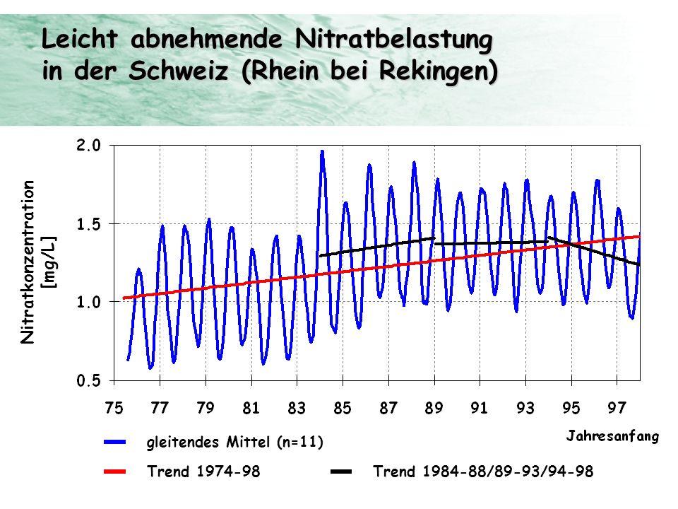 Leicht abnehmende Nitratbelastung in der Schweiz (Rhein bei Rekingen) Trendanalyse der NADUF-Daten 1974 – 1998, Hari & Zobrist Trend 1974-98 Trend 198