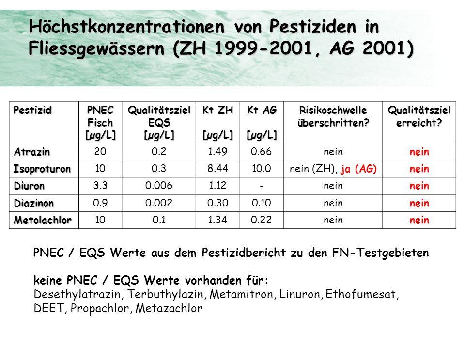 PestizidPNECFisch[µg/L]QualitätszielEQS[µg/L] Kt ZH [µg/L] Kt AG [µg/L]Risikoschwelleüberschritten?Qualitätszielerreicht?Atrazin200.21.490.66nein Isop