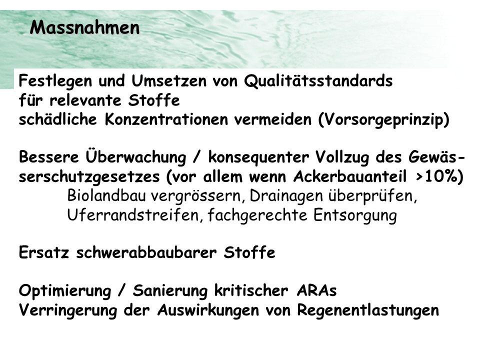 Massnahmen Festlegen und Umsetzen von Qualitätsstandards für relevante Stoffe schädliche Konzentrationen vermeiden (Vorsorgeprinzip) Bessere Überwachu