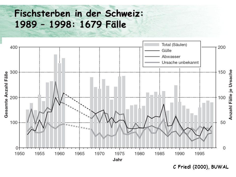 Fischsterben in der Schweiz: 1989 – 1998: 1679 Fälle C Friedl (2000), BUWAL