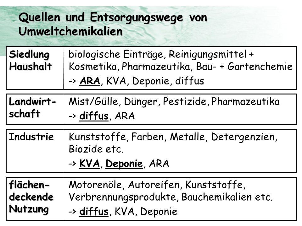 Quellen und Entsorgungswege von Umweltchemikalien biologische Einträge, Reinigungsmittel + Kosmetika, Pharmazeutika, Bau- + Gartenchemie -> ARA, KVA,