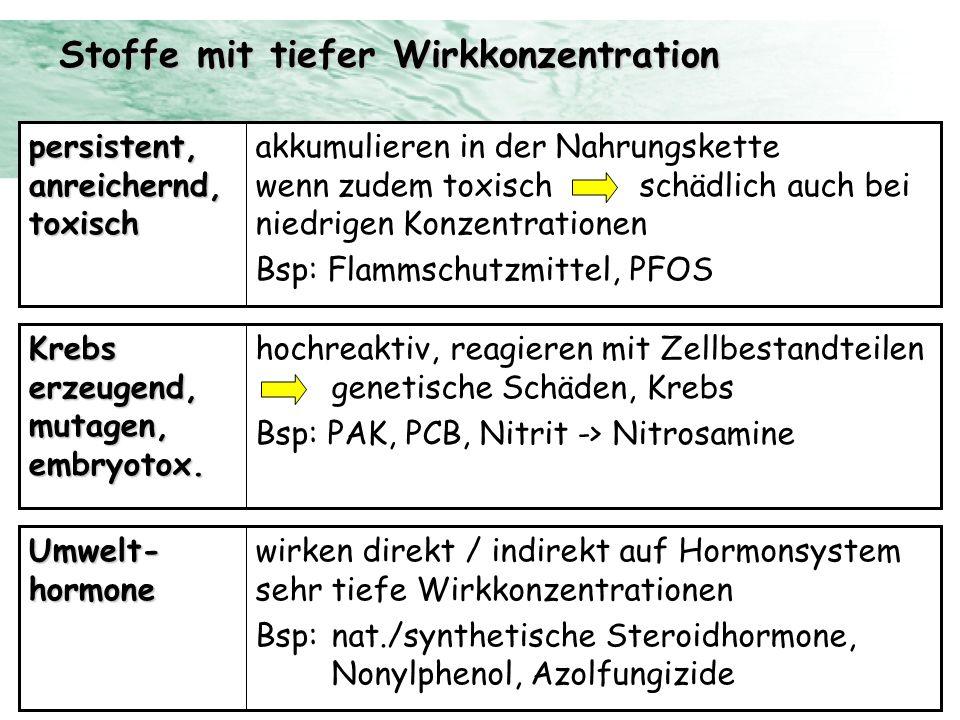 Stoffe mit tiefer Wirkkonzentration akkumulieren in der Nahrungskette wenn zudem toxisch schädlich auch bei niedrigen Konzentrationen Bsp: Flammschutz