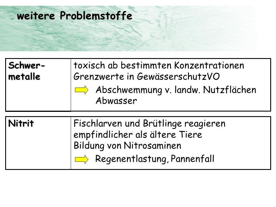 weitere Problemstoffe toxisch ab bestimmten Konzentrationen Grenzwerte in GewässerschutzVO Abschwemmung v. landw. Nutzflächen Abwasser Schwer- metalle
