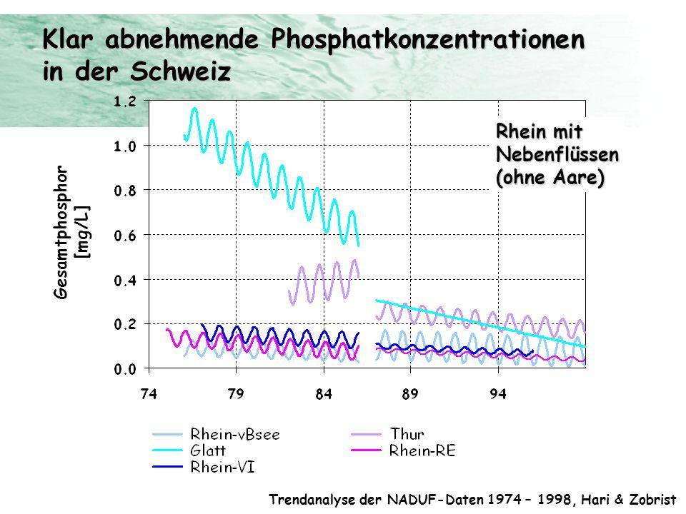 Klar abnehmende Phosphatkonzentrationen in der Schweiz Trendanalyse der NADUF-Daten 1974 – 1998, Hari & Zobrist Rhein mit Nebenflüssen (ohne Aare) Ges