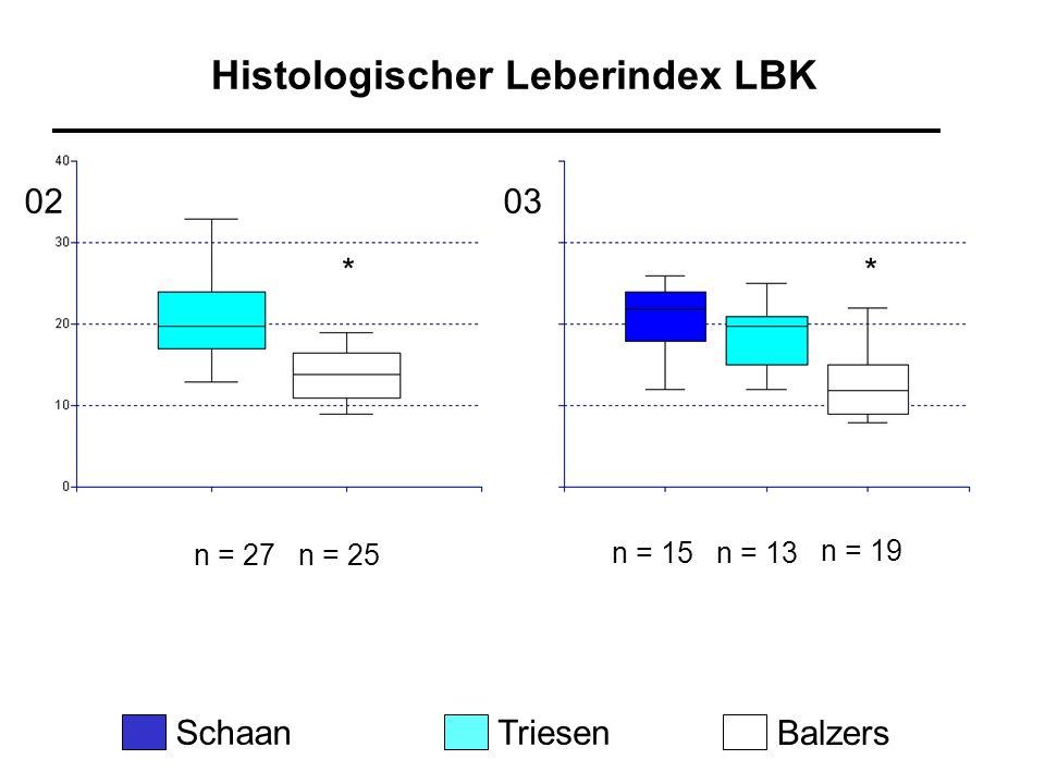 Histologischer Leberindex LBK n = 15n = 13 n = 19 SchaanTriesen Balzers n = 27n = 25 0203 **