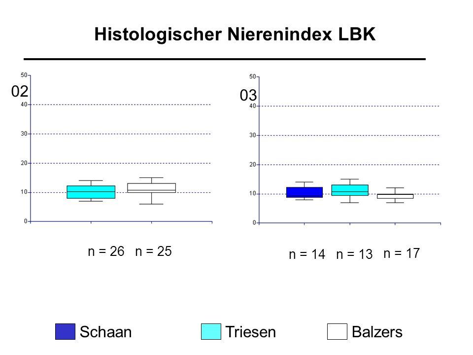 Histologischer Nierenindex LBK SchaanTriesenBalzers n = 26n = 25 n = 14n = 13 n = 17 02 03