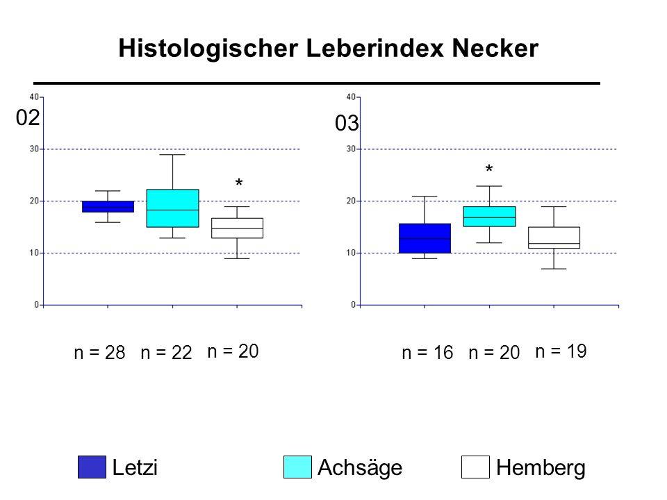Histologischer Leberindex Necker n = 28n = 22 n = 20 LetziAchsägeHemberg 02 03 n = 16n = 20 n = 19 * *